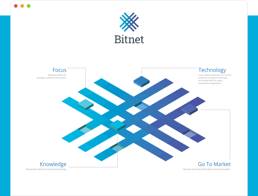 Thumbnail image of our project for Bitnet